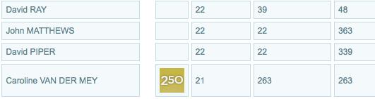 Australian parkrun most events table.