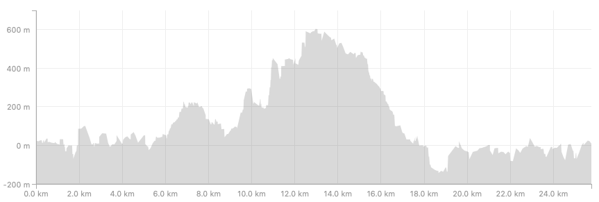 Elevation map - Lucca to Pisa