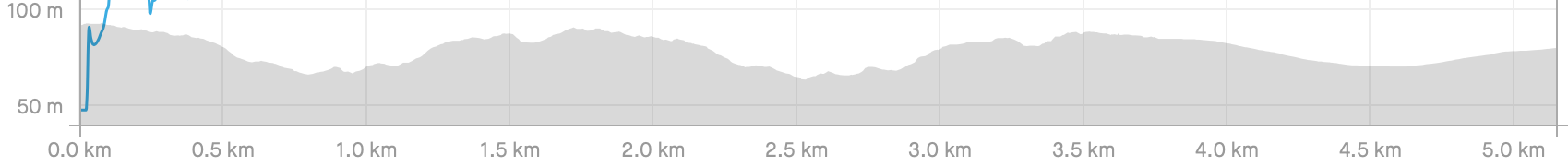 Down, then up, and repeat, on the elevation map